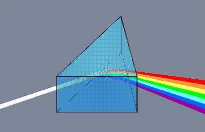 descompunerea luminii la trecerea printr-o prisma optica.(dispersia luminii)